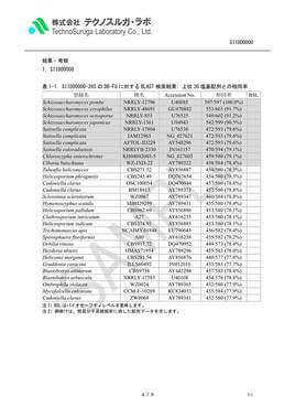 SAMPLE/酵母D1D2詳細報告書v4